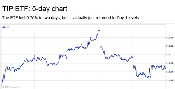 TIP ETF, 5-day chart