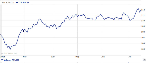 7 month chart of TIP ETF