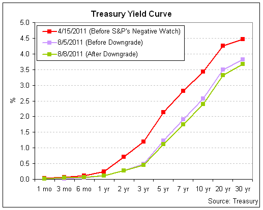 how to buy us treasury securities