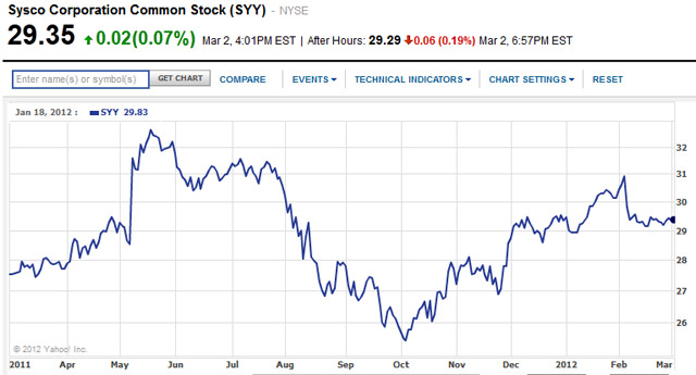 sysco one year chart