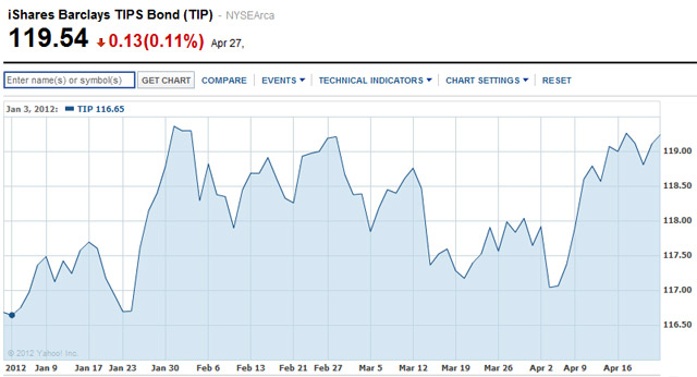 2012 performance of TIP ETF
