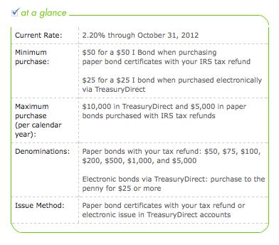 I Bond May 2012 details