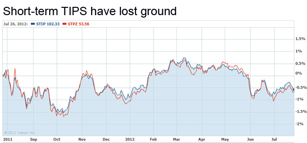 Short-term TIPS over 1 year