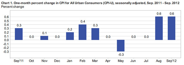 2012 CPI increases