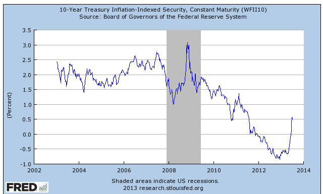 10-year TIPS yield