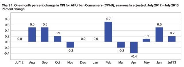 CPI over one year