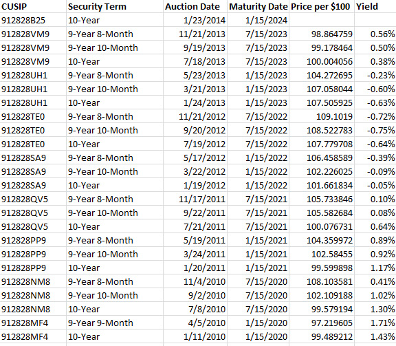 10-year TIPS auctions