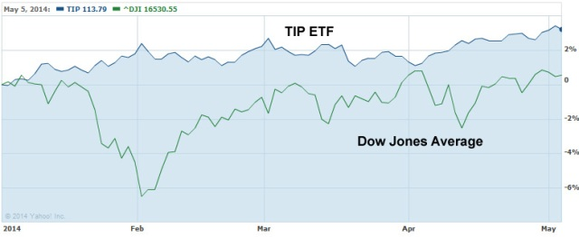 compare TIPS and DJIA