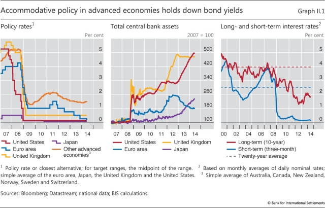 BIS interest rates