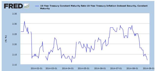 Inflation breakeven