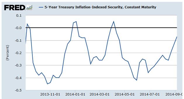 5-year TIPS yield