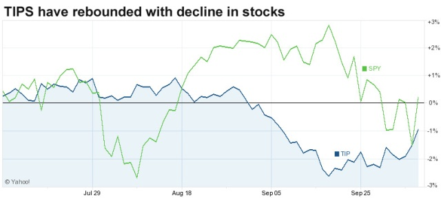 TIPS versus stocks
