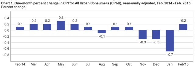Year of Zero Inflation