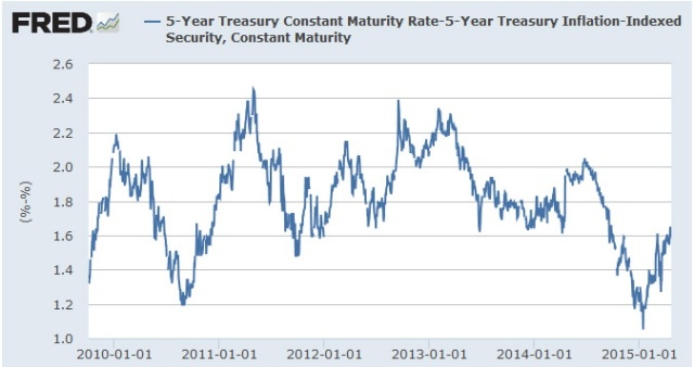 5-year breakeven rates