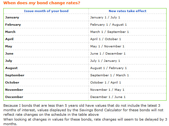 I Bond rate rollout