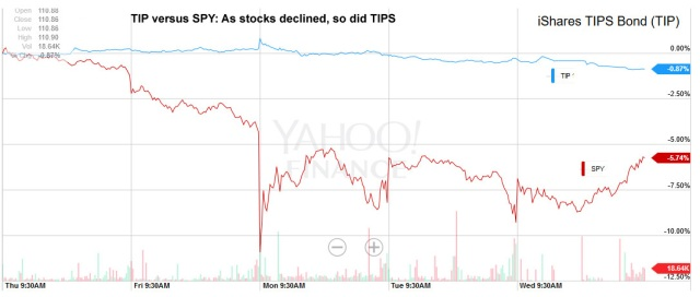 TIP versus SPY