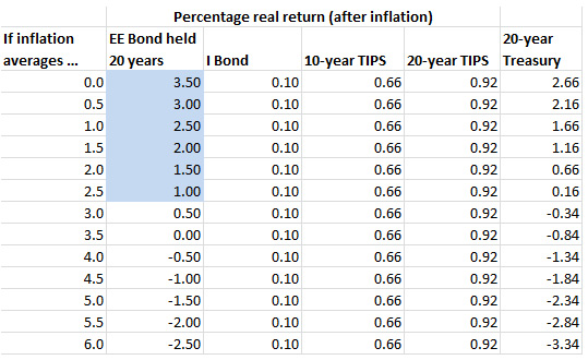 EE Bonds after inflation