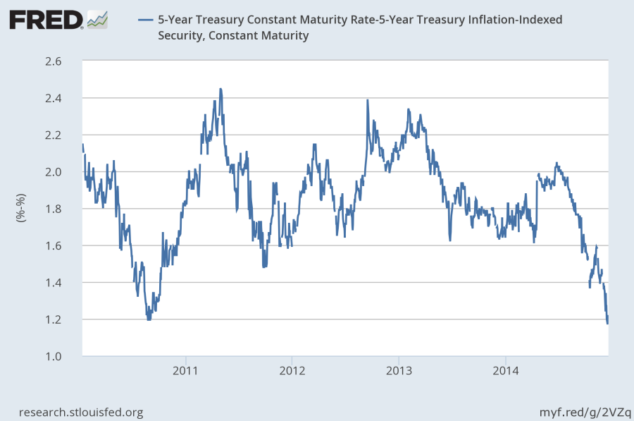 5-year inflation breakeven