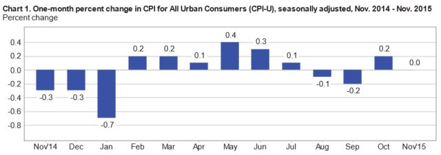 Month-by-month inflation