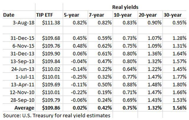TIPS yields