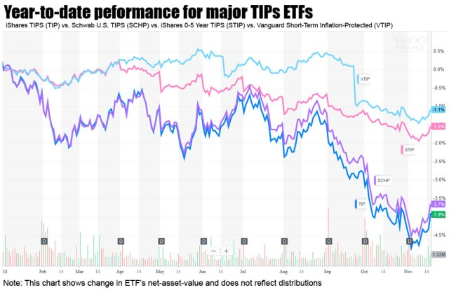 Year-to-date performance for TIPS ETFs