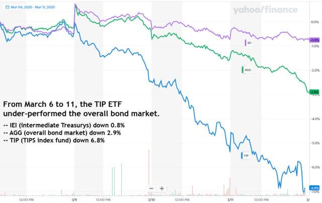 TIP versus Treasury Market