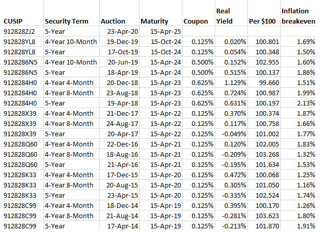 5-year auction history