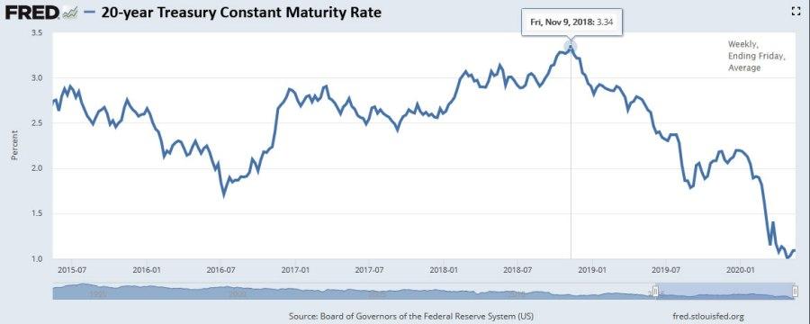 20-year nominal yields