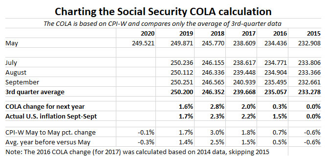Charting Social Security COLA