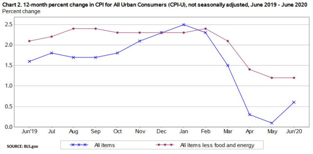 All items versus core inflation
