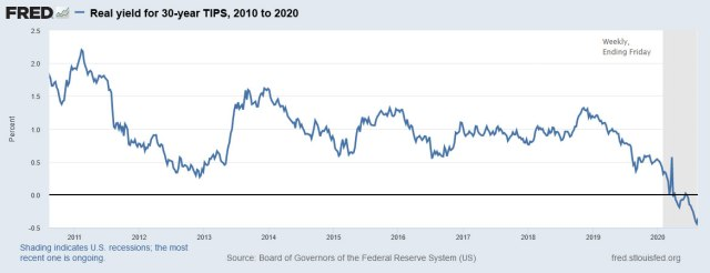 30-year TIPS yield