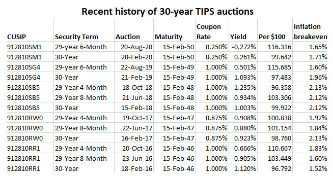Recent 30-year TIPS auctions