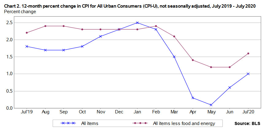 12-month inflation trend