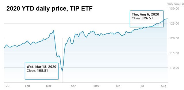 TIP ETF year to date