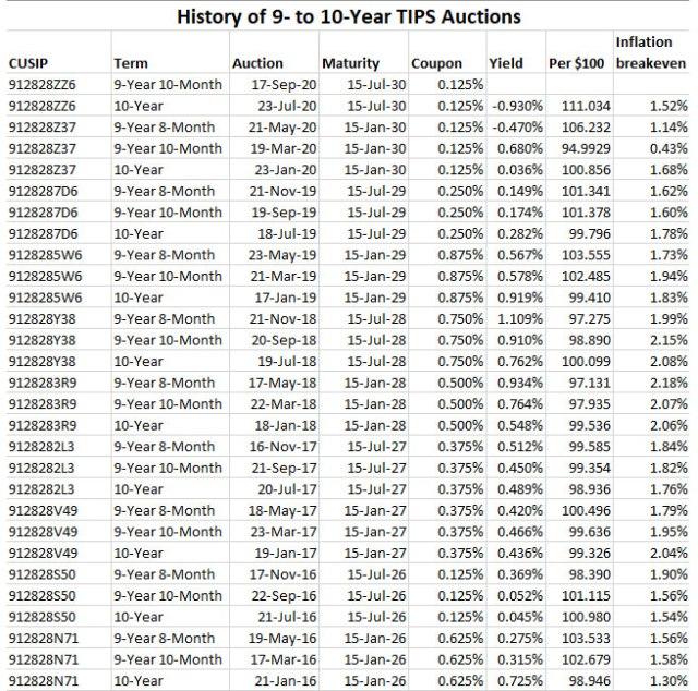 10-year TIPS history