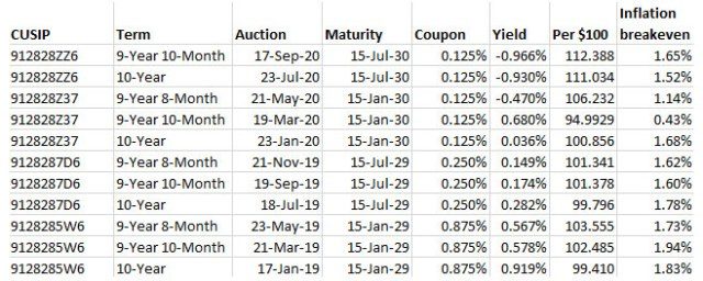 tips auction history