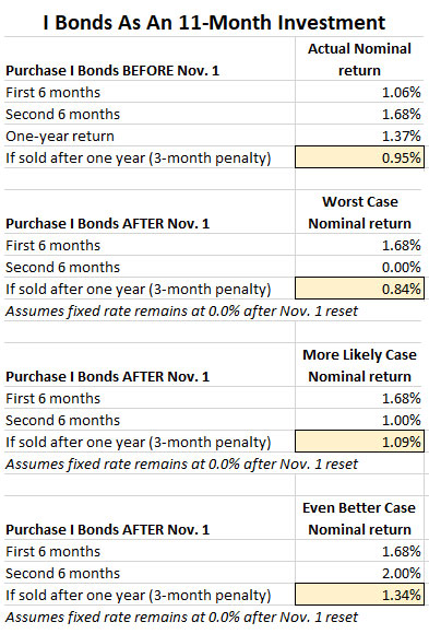 i tips investment bonds