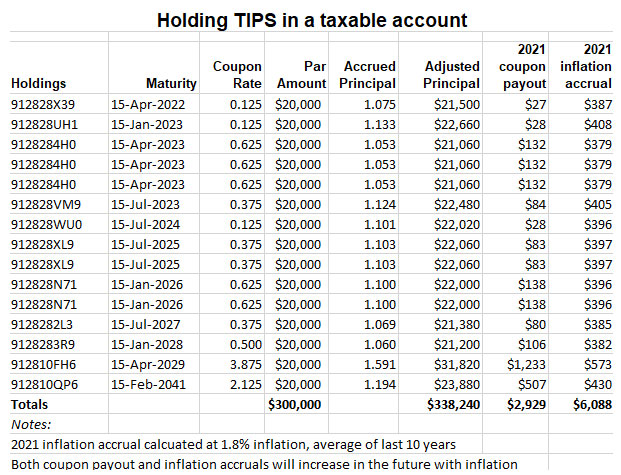 TIPS in a taxable account